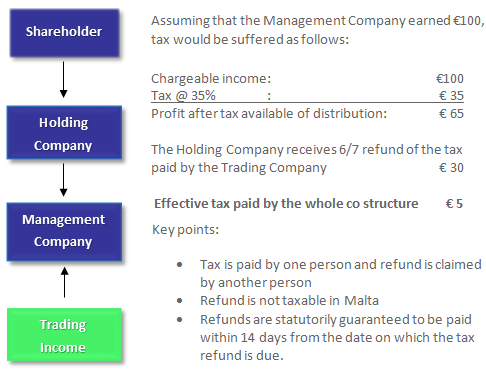 Fund Management and Advisory table